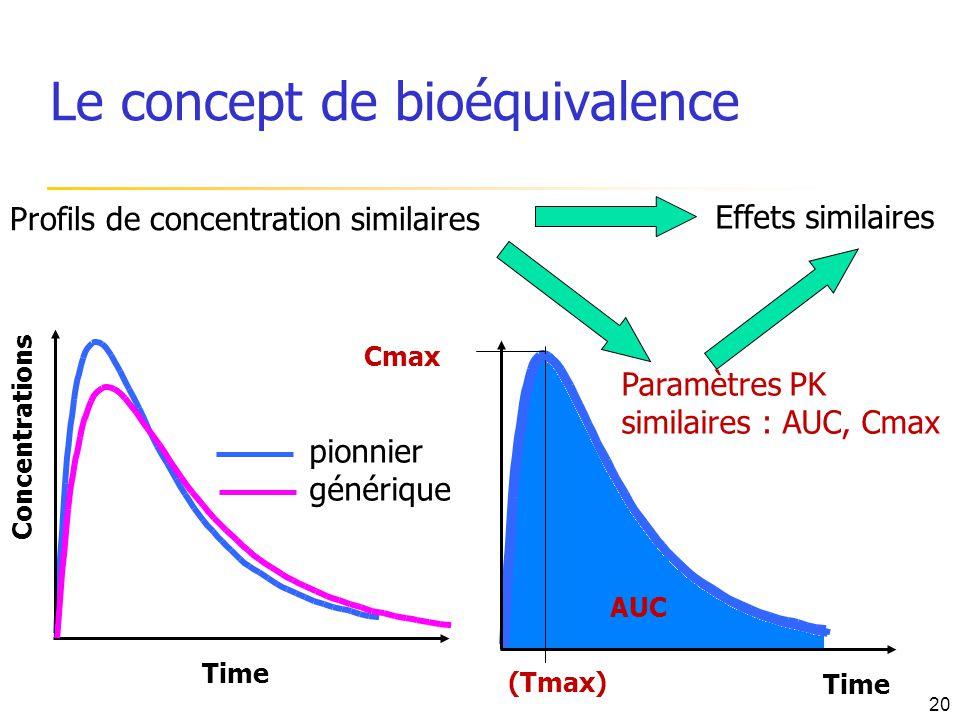 Le concept de bioéquivalence Profils de concentration similaires Effets similaires Concentrations Time pionnier générique Time Cmax (Tmax) AUC Paramèt