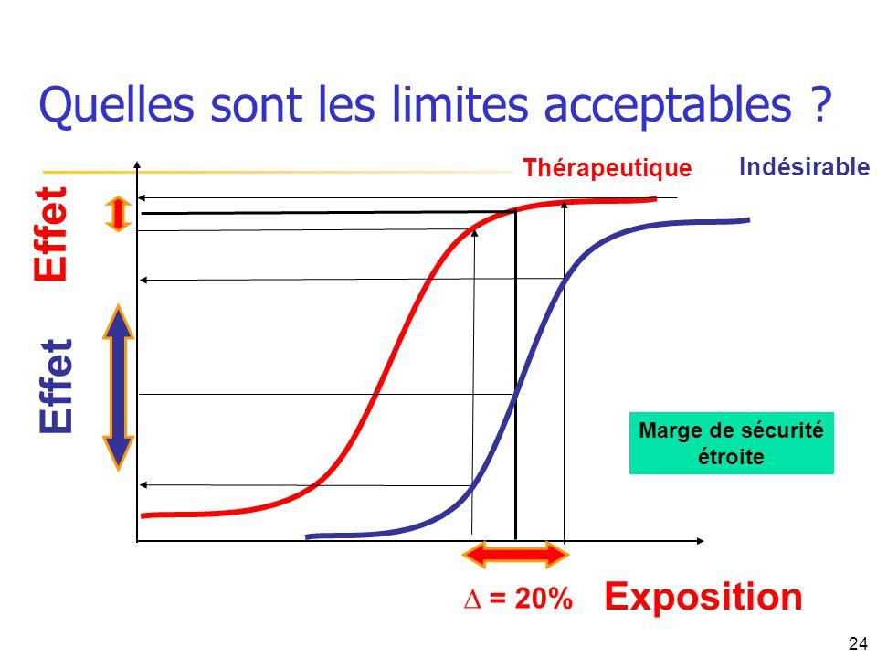 Quelles sont les limites acceptables ? Exposition = 20% Effet Thérapeutique Indésirable Effet Marge de sécurité étroite 24