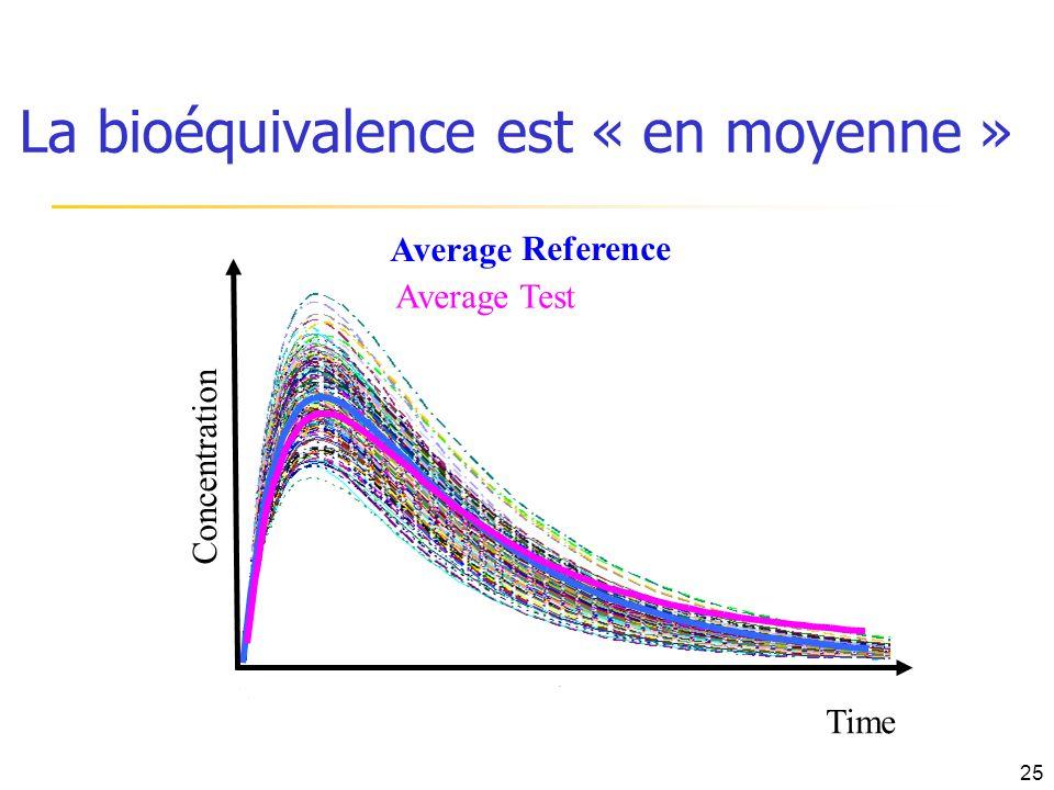 Average Average Test Time Concentration Reference La bioéquivalence est « en moyenne » 25
