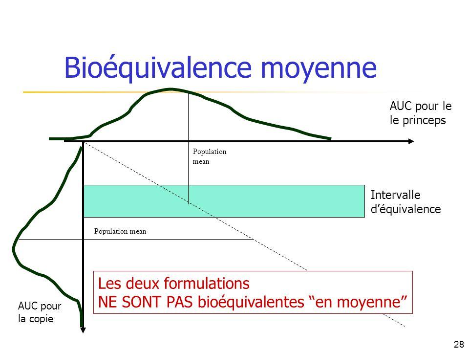 Bioéquivalence moyenne AUC pour le le princeps AUC pour la copie Population mean Intervalle déquivalence Population mean Les deux formulations NE SONT