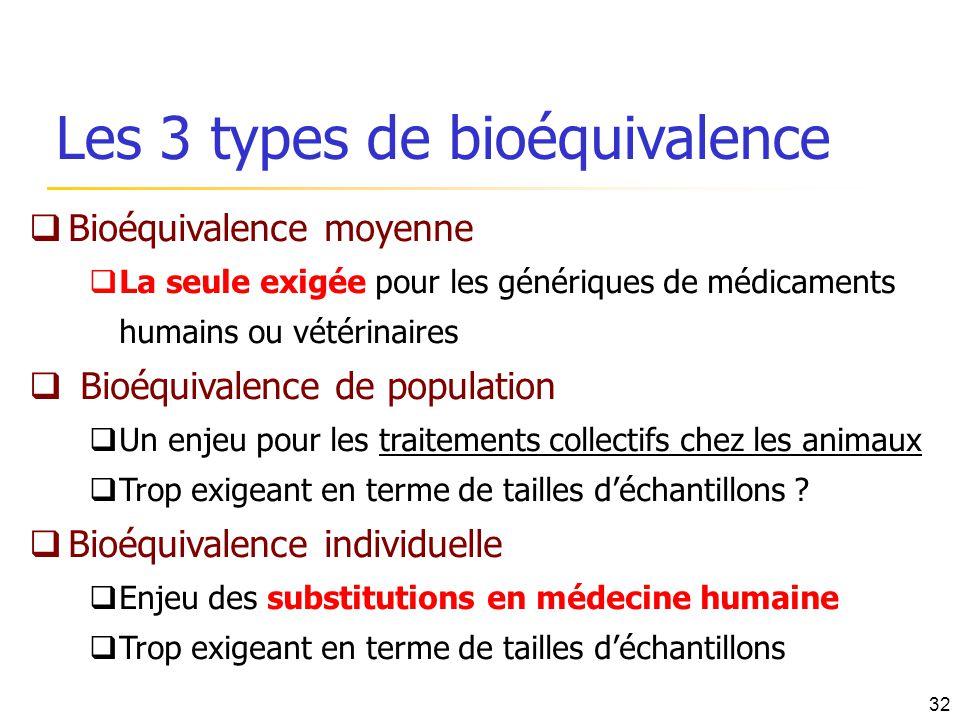Les 3 types de bioéquivalence Bioéquivalence moyenne La seule exigée pour les génériques de médicaments humains ou vétérinaires Bioéquivalence de popu