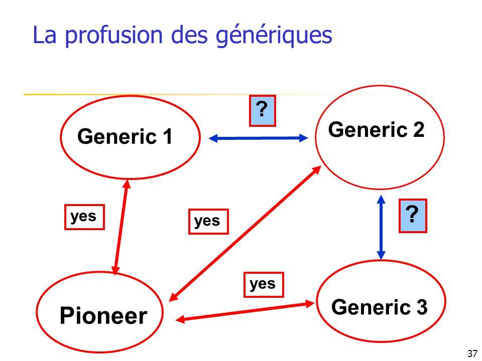 Generic 1 Pioneer ? yes Generic 3 yes Generic 2 ? 37 La profusion des génériques