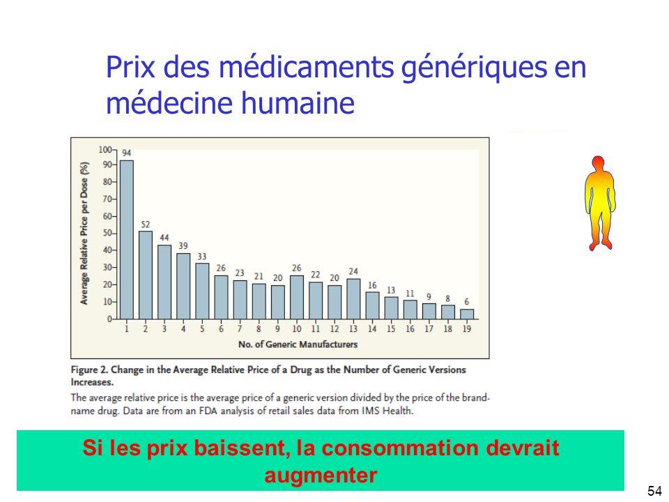 Prix des médicaments génériques en médecine humaine Si les prix baissent, la consommation devrait augmenter 54