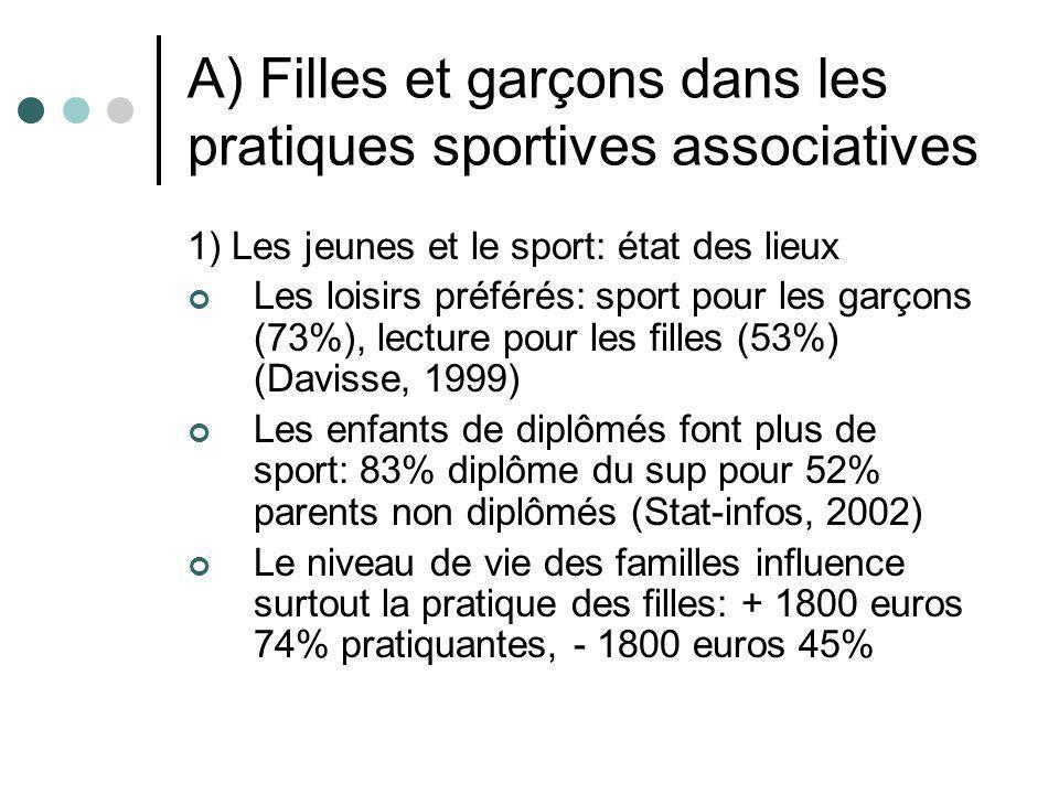 A) Filles et garçons dans les pratiques sportives associatives 1) Les jeunes et le sport: état des lieux Les loisirs préférés: sport pour les garçons