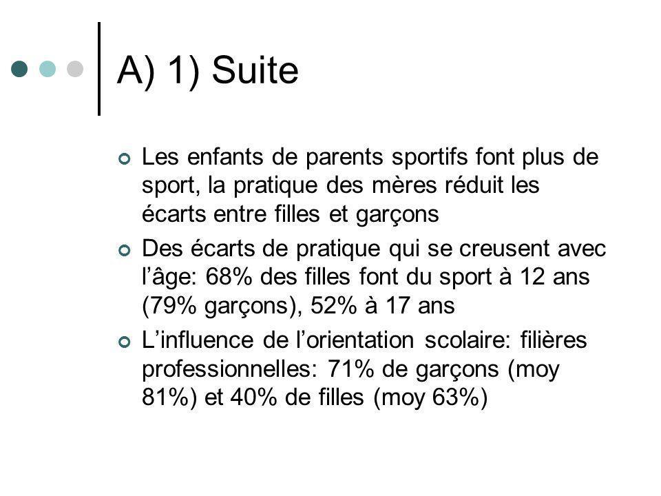 A) 1) Suite Les enfants de parents sportifs font plus de sport, la pratique des mères réduit les écarts entre filles et garçons Des écarts de pratique