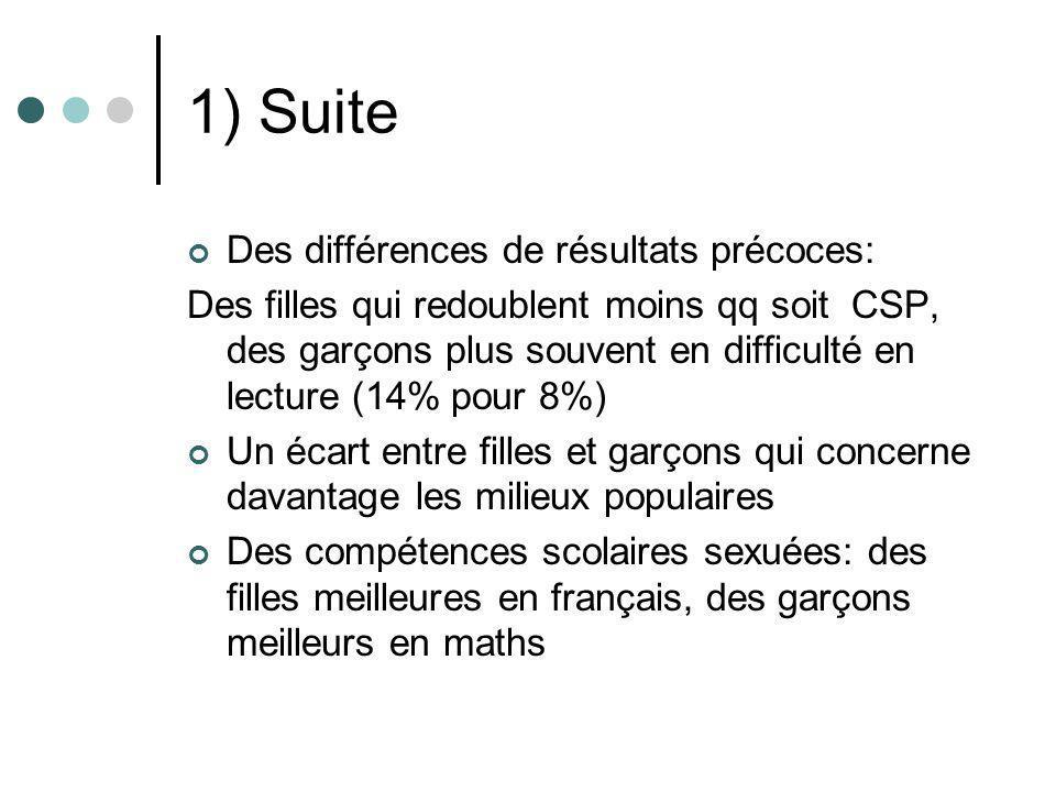 1) Suite Des différences dorientation à niveau scolaire égal: 1 très bon élève en français sur 10 va en L pour les garçons, 3/10 pour les filles; 8 très bons élèves en maths sur 10 vont en S pour les garçons, 6/10 pour les filles Des filières sexuées: 80% de filles en L, 62% en ES, 45% en S
