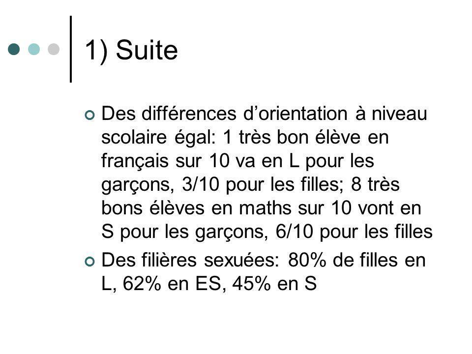 1) Suite Des différences dorientation à niveau scolaire égal: 1 très bon élève en français sur 10 va en L pour les garçons, 3/10 pour les filles; 8 tr