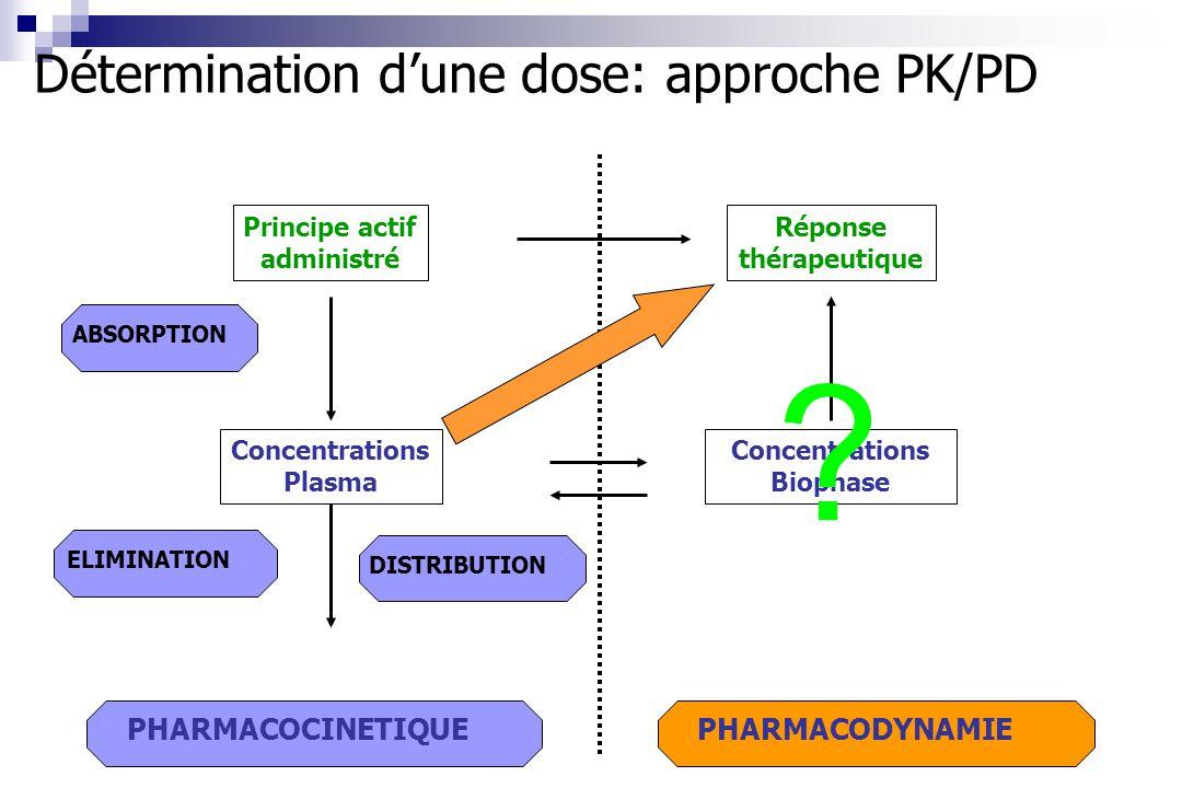 PHARMACODYNAMIE Réponse thérapeutique PHARMACOCINETIQUE ABSORPTIONELIMINATIONDISTRIBUTION Concentrations Plasma Principe actif administré Concentratio