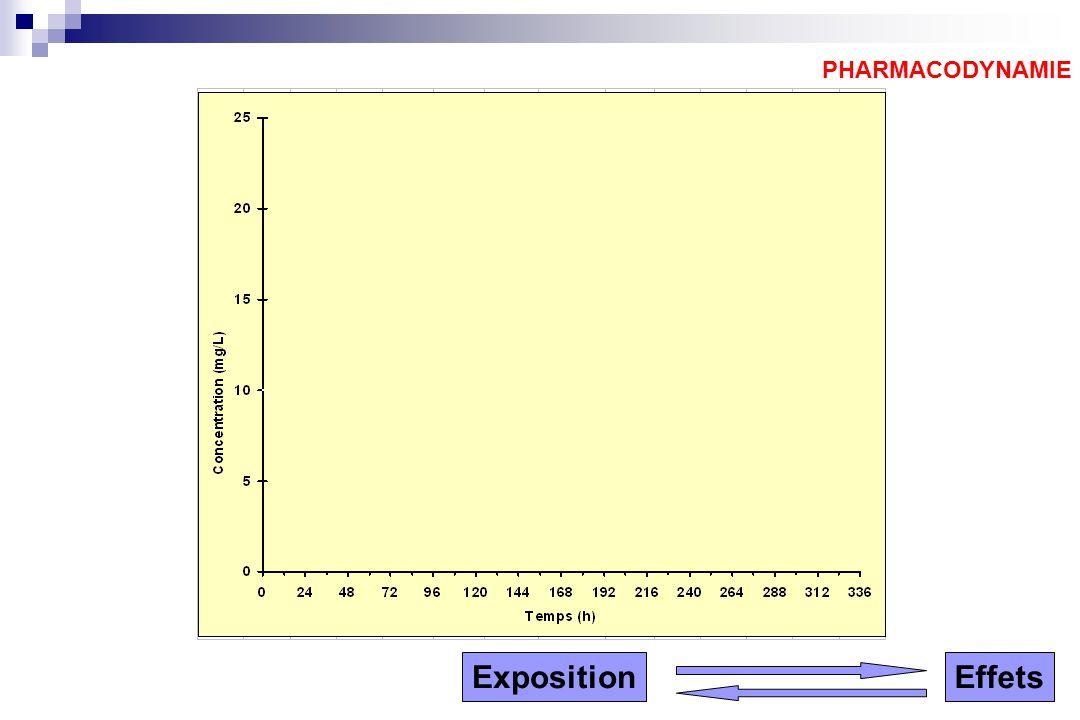 PHARMACODYNAMIE ExpositionEffets