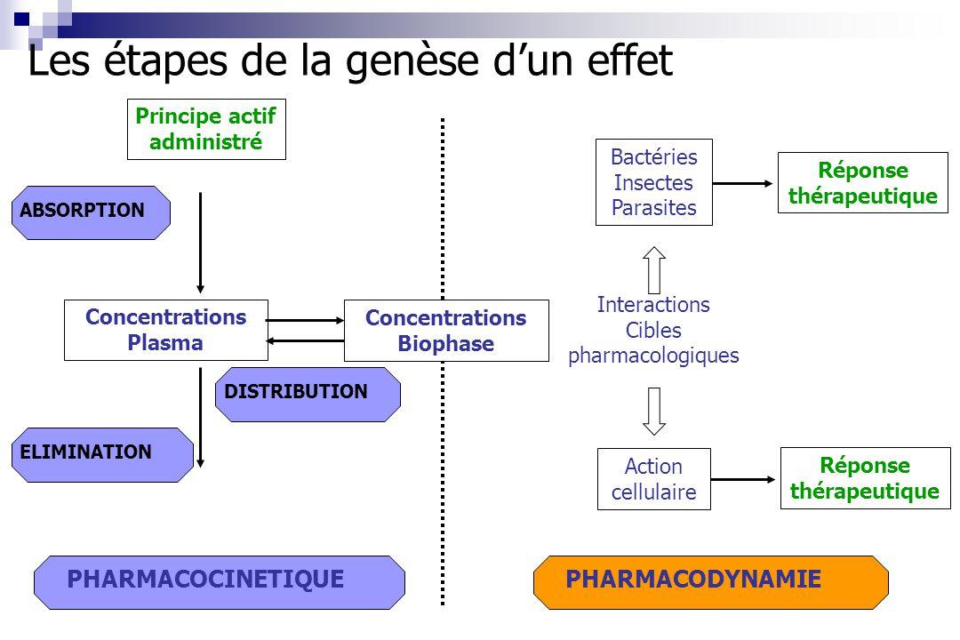 Interactions Cibles pharmacologiques ABSORPTION PHARMACODYNAMIE Les étapes de la genèse dun effet ELIMINATIONDISTRIBUTION PHARMACOCINETIQUE Concentrat