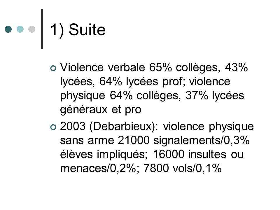 1) Suite Violence verbale 65% collèges, 43% lycées, 64% lycées prof; violence physique 64% collèges, 37% lycées généraux et pro 2003 (Debarbieux): violence physique sans arme 21000 signalements/0,3% élèves impliqués; 16000 insultes ou menaces/0,2%; 7800 vols/0,1%