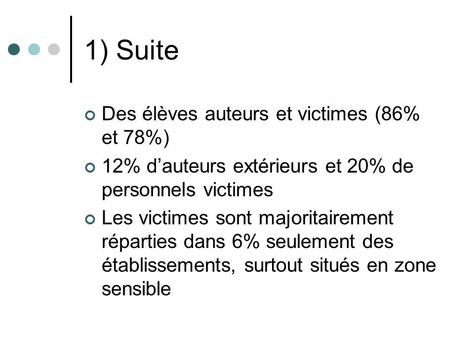 1) Suite Des élèves auteurs et victimes (86% et 78%) 12% dauteurs extérieurs et 20% de personnels victimes Les victimes sont majoritairement réparties dans 6% seulement des établissements, surtout situés en zone sensible