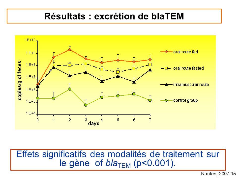 Nantes_2007-15 Résultats : excrétion de blaTEM Effets significatifs des modalités de traitement sur le gène of bla TEM (p<0.001).