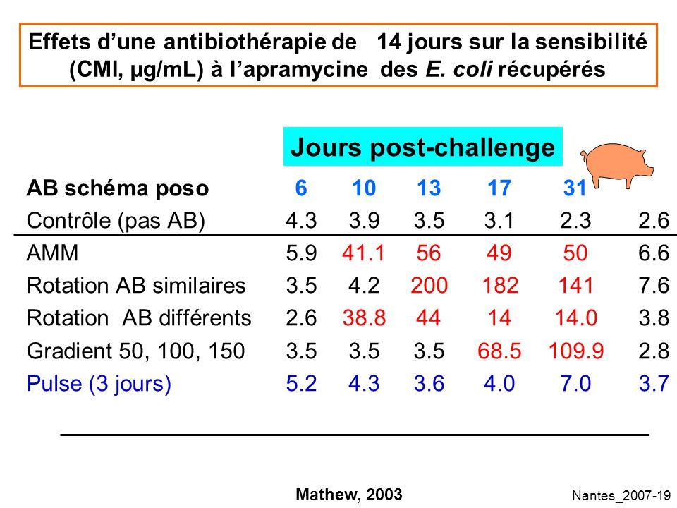 Nantes_2007-19 Effets dune antibiothérapie de 14 jours sur la sensibilité (CMI, µg/mL) à lapramycine des E.