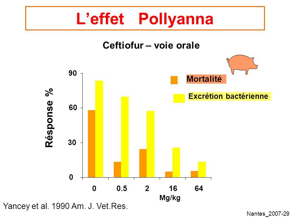 Nantes_2007-29 Leffet Pollyanna 0 30 60 90 00.521664 Dose (mg/kg) Résponse % Mortalité Excrétion bactérienne Ceftiofur – voie orale Yancey et al.