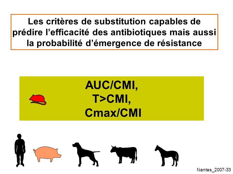 Nantes_2007-33 Les critères de substitution capables de prédire lefficacité des antibiotiques mais aussi la probabilité démergence de résistance AUC/CMI, T>CMI, Cmax/CMI