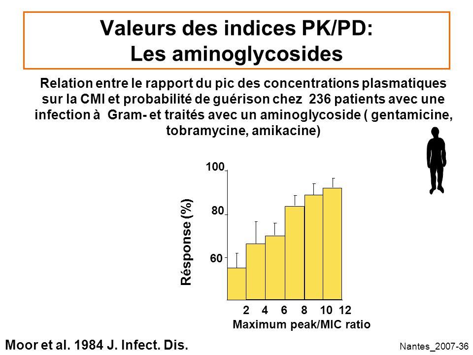 Nantes_2007-36 Valeurs des indices PK/PD: Les aminoglycosides 24681012 60 80 100 Relation entre le rapport du pic des concentrations plasmatiques sur la CMI et probabilité de guérison chez 236 patients avec une infection à Gram- et traités avec un aminoglycoside ( gentamicine, tobramycine, amikacine) Moor et al.