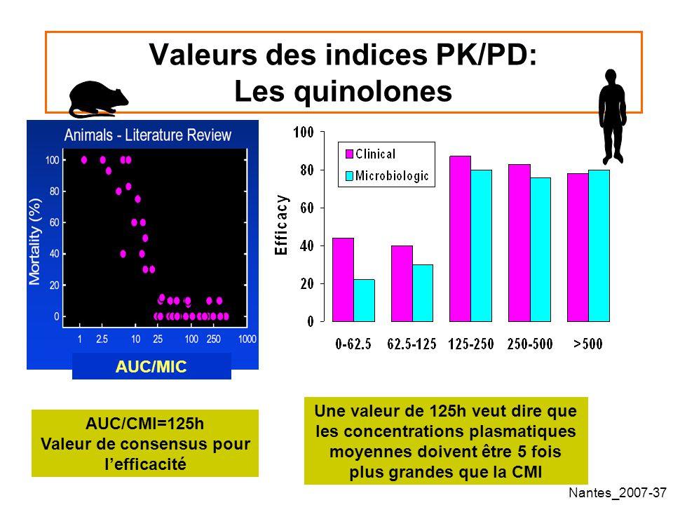 Nantes_2007-37 Valeurs des indices PK/PD: Les quinolones AUC/CMI=125h Valeur de consensus pour lefficacité Une valeur de 125h veut dire que les concentrations plasmatiques moyennes doivent être 5 fois plus grandes que la CMI AUC/MIC