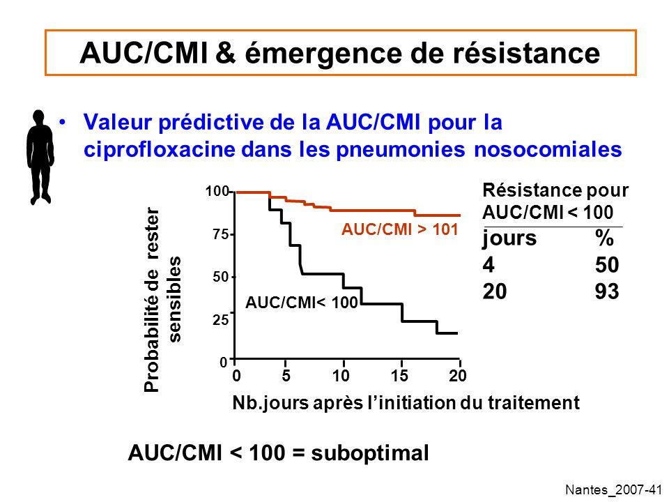 Nantes_2007-41 AUC/CMI & émergence de résistance Valeur prédictive de la AUC/CMI pour la ciprofloxacine dans les pneumonies nosocomiales AUC/CMI < 100 = suboptimal Résistance pour AUC/CMI < 100 jours% 450 2093 Nb.jours après linitiation du traitement Probabilité de rester sensibles AUC/CMI > 101 AUC/CMI< 100 0510 15 20 0 25 50 75 100