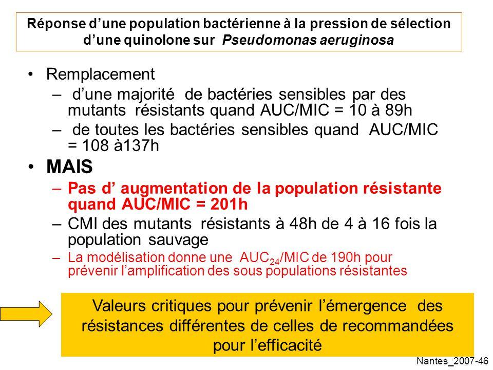 Nantes_2007-46 Remplacement – dune majorité de bactéries sensibles par des mutants résistants quand AUC/MIC = 10 à 89h – de toutes les bactéries sensibles quand AUC/MIC = 108 à137h MAIS –Pas d augmentation de la population résistante quand AUC/MIC = 201h –CMI des mutants résistants à 48h de 4 à 16 fois la population sauvage –La modélisation donne une AUC 24 /MIC de 190h pour prévenir lamplification des sous populations résistantes Réponse dune population bactérienne à la pression de sélection dune quinolone sur Pseudomonas aeruginosa Valeurs critiques pour prévenir lémergence des résistances différentes de celles de recommandées pour lefficacité