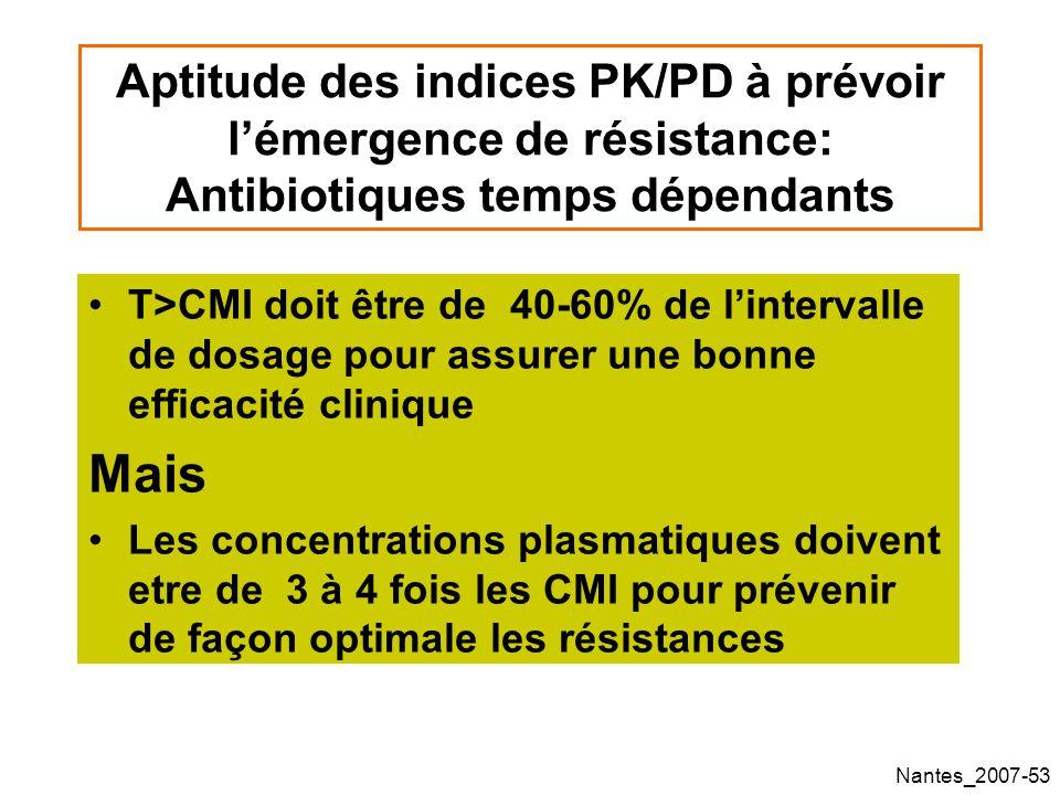 Nantes_2007-53 Aptitude des indices PK/PD à prévoir lémergence de résistance: Antibiotiques temps dépendants T>CMI doit être de 40-60% de lintervalle de dosage pour assurer une bonne efficacité clinique Mais Les concentrations plasmatiques doivent etre de 3 à 4 fois les CMI pour prévenir de façon optimale les résistances