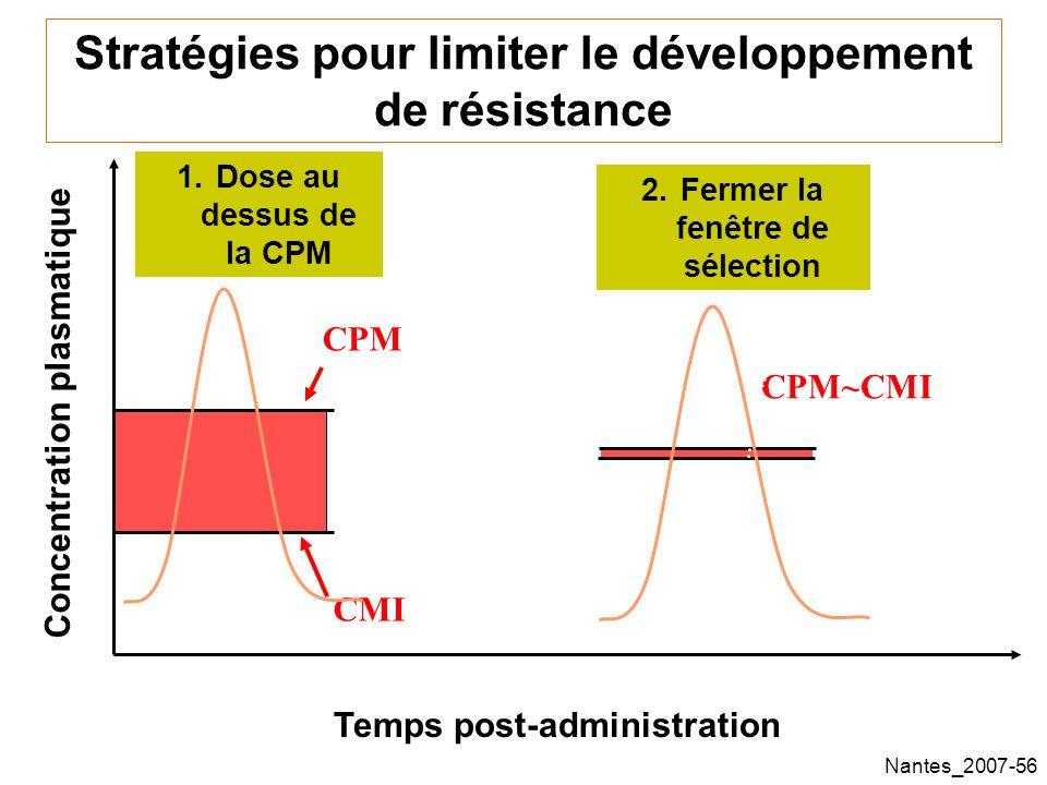 Nantes_2007-56 Temps post-administration Concentration plasmatique 1.Dose au dessus de la CPM Stratégies pour limiter le développement de résistance CPM CMI 2.Fermer la fenêtre de sélection CPM~CMI