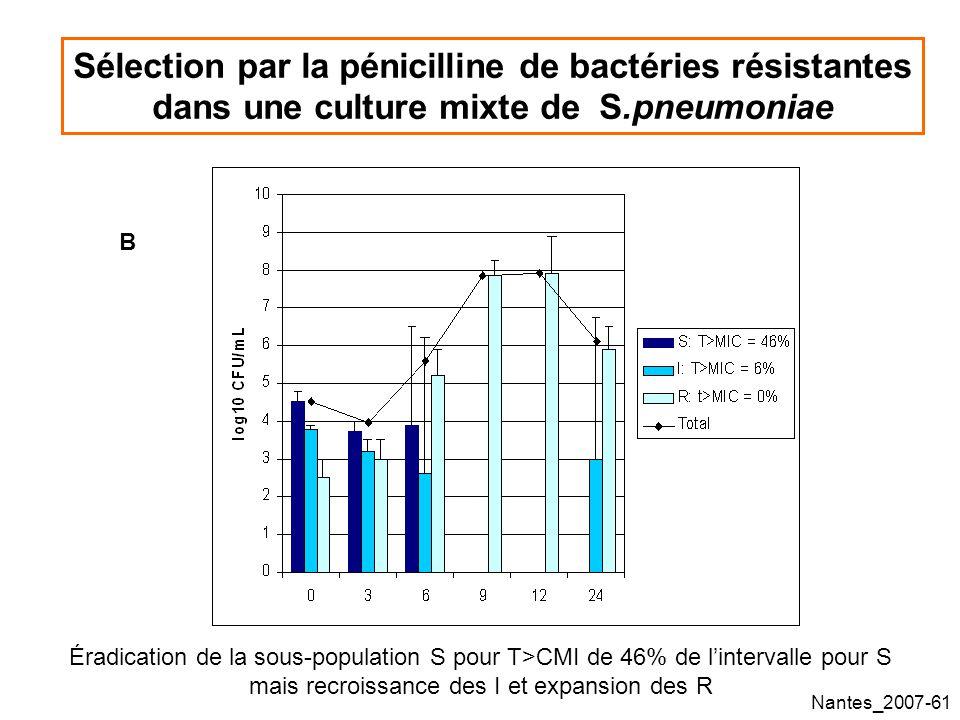 Nantes_2007-61 Sélection par la pénicilline de bactéries résistantes dans une culture mixte de S.pneumoniae B Éradication de la sous-population S pour T>CMI de 46% de lintervalle pour S mais recroissance des I et expansion des R
