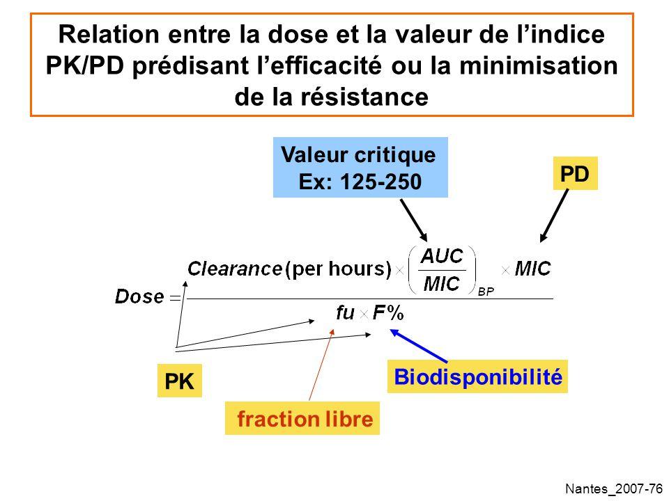 Nantes_2007-76 Relation entre la dose et la valeur de lindice PK/PD prédisant lefficacité ou la minimisation de la résistance Valeur critique Ex: 125-250 PD PK fraction libre Biodisponibilité