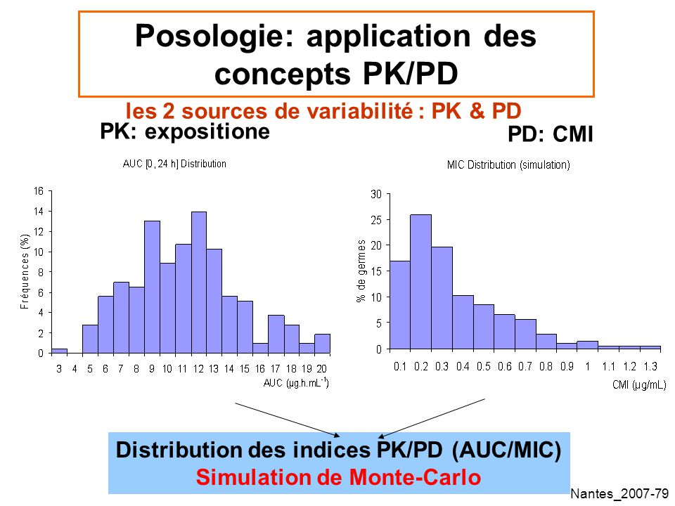 Nantes_2007-79 Posologie: application des concepts PK/PD les 2 sources de variabilité : PK & PD PK: expositione PD: CMI Distribution des indices PK/PD