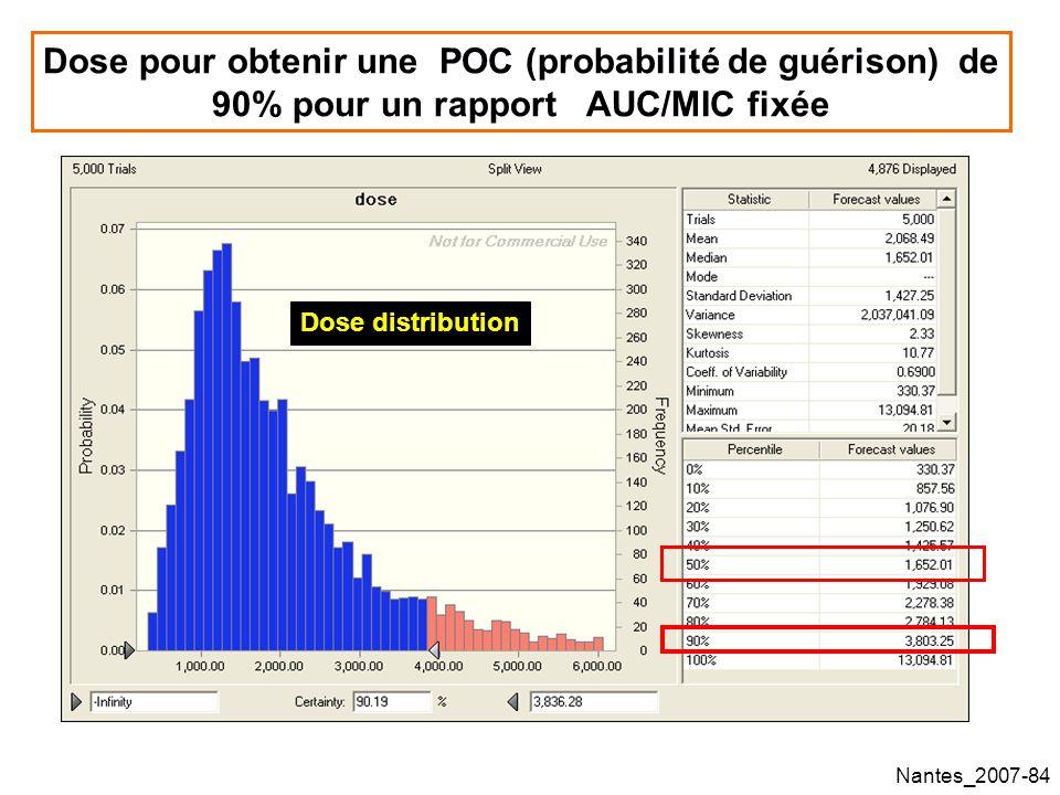 Nantes_2007-84 Dose pour obtenir une POC (probabilité de guérison) de 90% pour un rapport AUC/MIC fixée Dose distribution
