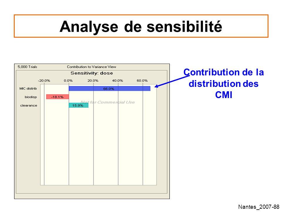 Nantes_2007-88 Analyse de sensibilité Contribution de la distribution des CMI