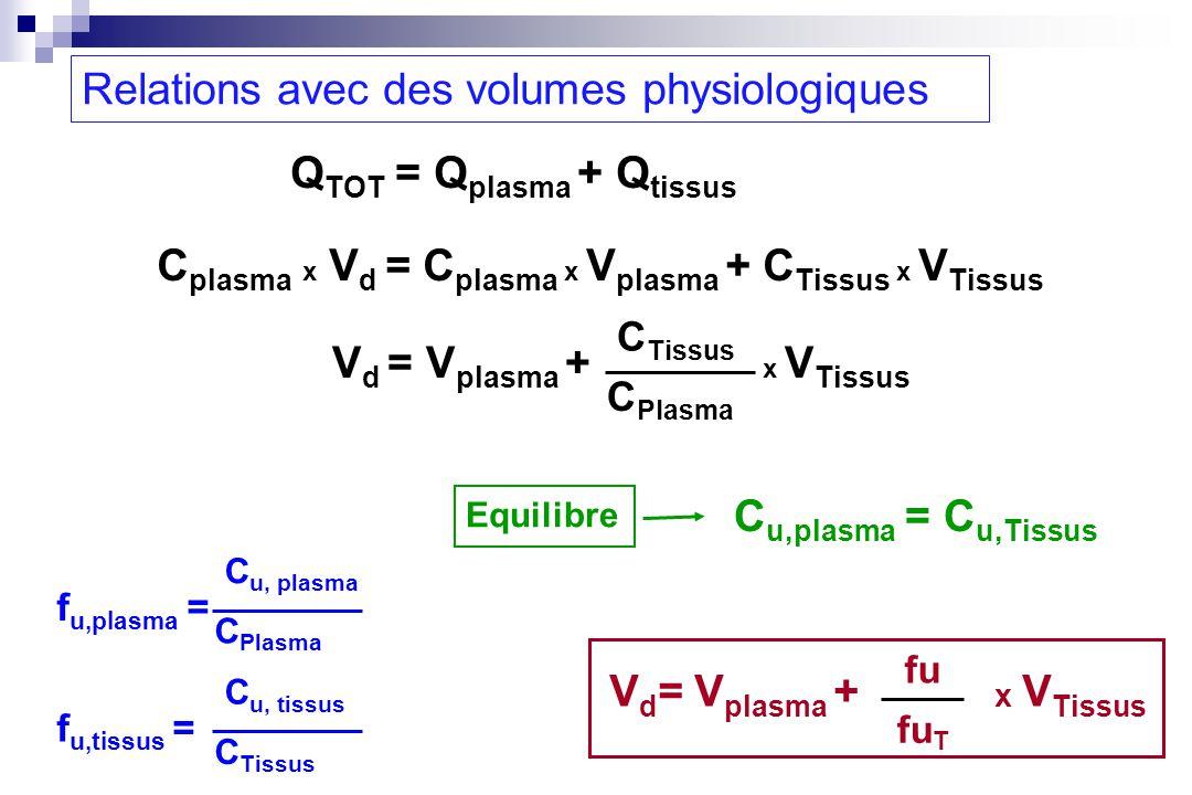 Q TOT = Q plasma + Q tissus C plasma x V d = C plasma x V plasma + C Tissus x V Tissus fu fu T V d = V plasma + x V Tissus C u,plasma = C u,Tissus Equ