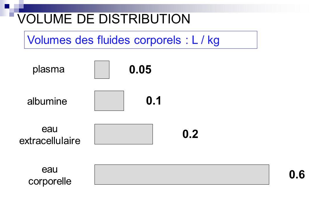 Volumes des fluides corporels : L / kg 0.05 0.1 0.2 0.6 plasma albumine eau extracellulaire eau corporelle VOLUME DE DISTRIBUTION