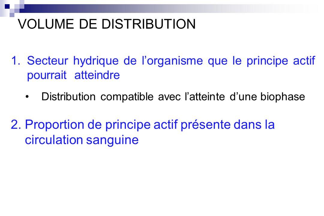 1.Secteur hydrique de lorganisme que le principe actif pourrait atteindre Distribution compatible avec latteinte dune biophase 2. Proportion de princi