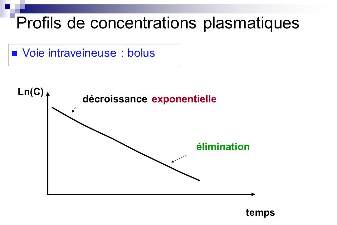 temps Ln(C) décroissance exponentielle Profils de concentrations plasmatiques Voie intraveineuse : bolus élimination