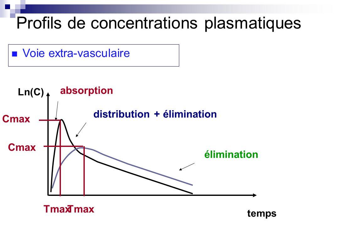 temps Ln(C) distribution + élimination élimination Profils de concentrations plasmatiques Voie extra-vasculaire absorption Cmax Tmax Cmax