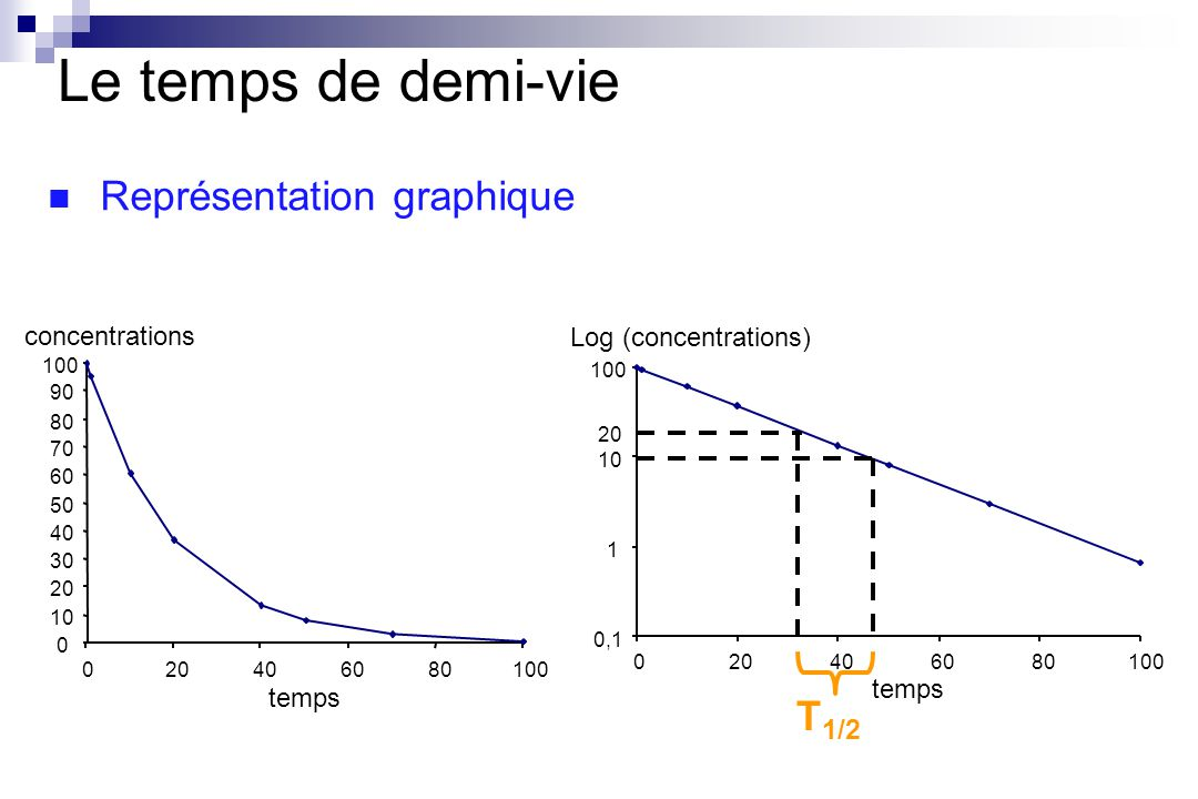 Représentation graphique concentrations 0 10 20 30 40 50 60 70 80 90 100 020406080100 temps 0,1 1 10 100 020406080100 Log (concentrations) temps 20 T