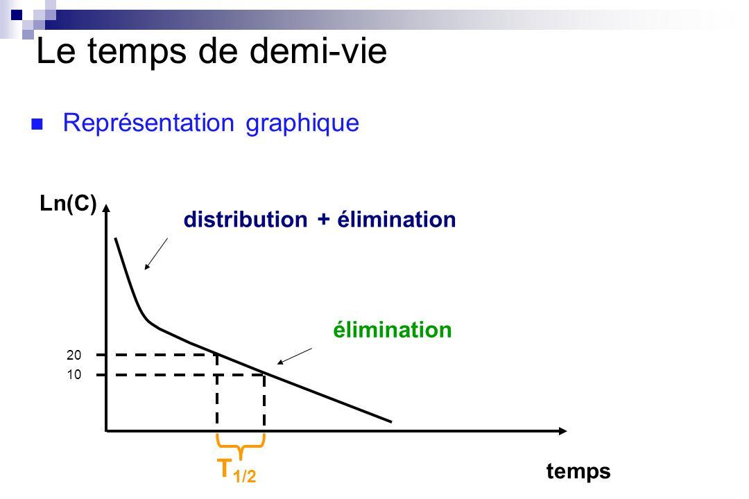 temps Ln(C) distribution + élimination élimination Le temps de demi-vie 20 T 1/2 10 Représentation graphique