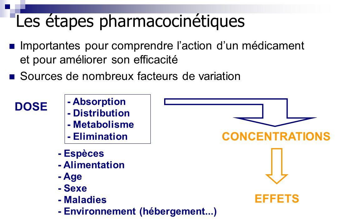 - Absorption - Distribution - Elimination DOSE CONCENTRATIONS EFFETS - Espèces - Alimentation - Age - Sexe - Maladies - Environnement (hébergement...)