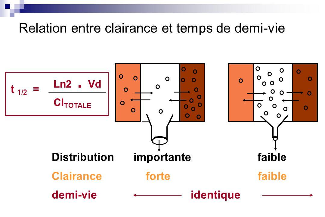 Relation entre clairance et temps de demi-vie Distribution importante faible Clairance forte faible demi-vie identique t 1/2 = Ln2. Vd Cl TOTALE