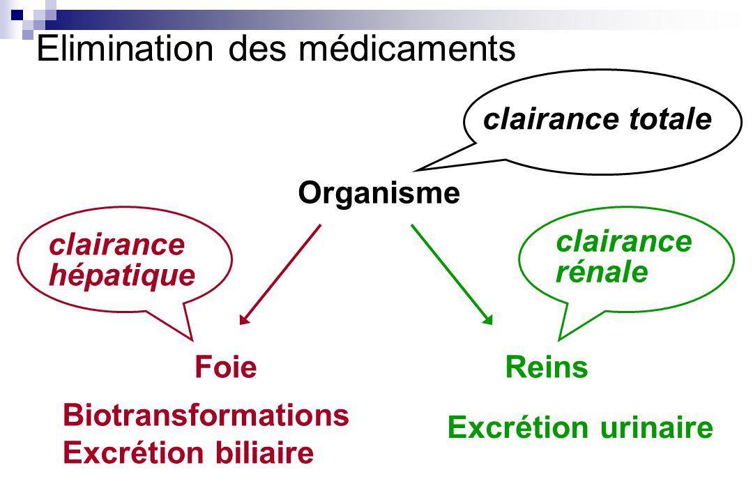 Elimination des médicaments Organisme Foie Biotransformations Excrétion biliaire Reins Excrétion urinaire clairance hépatique clairance rénale clairance totale