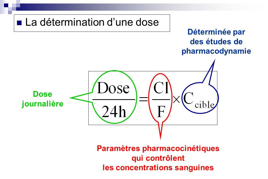 Déterminée par des études de pharmacodynamie Paramètres pharmacocinétiques qui contrôlent les concentrations sanguines Dose journalière La détermination dune dose