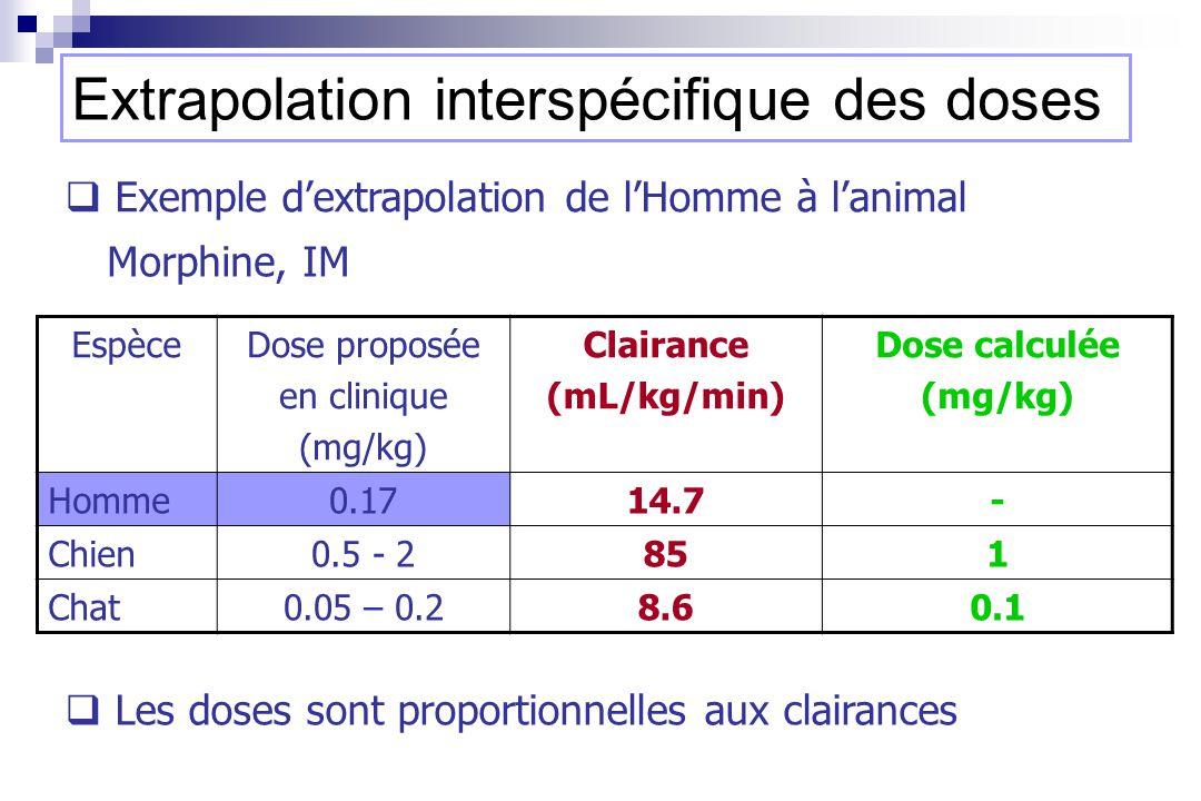 EspèceDose proposée en clinique (mg/kg) Clairance (mL/kg/min) Dose calculée (mg/kg) Homme0.1714.7- Chien0.5 - 2851 Chat0.05 – 0.28.60.1 Morphine, IM Les doses sont proportionnelles aux clairances Extrapolation interspécifique des doses Exemple dextrapolation de lHomme à lanimal