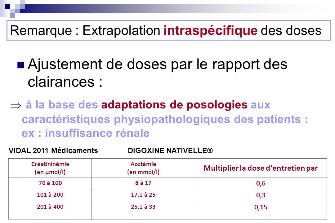 Ajustement de doses par le rapport des clairances : Remarque : Extrapolation intraspécifique des doses à la base des adaptations de posologies aux caractéristiques physiopathologiques des patients : ex : insuffisance rénale Créatininémie (en µmol/l) Azotémie (en mmol/l) Multiplier la dose d entretien par 70 à 1008 à 17 0,6 101 à 20017,1 à 25 0,3 201 à 40025,1 à 33 0,15 VIDAL 2011 Médicaments DIGOXINE NATIVELLE®