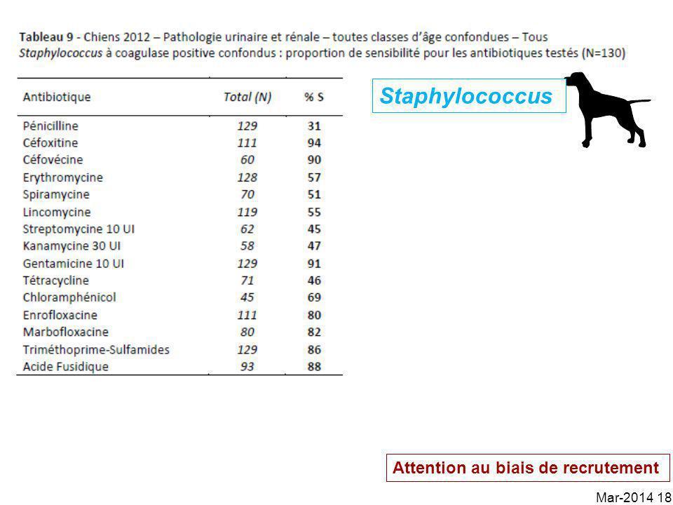 Mar-2014 18 Attention au biais de recrutement Staphylococcus