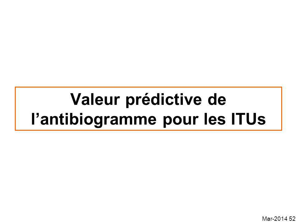 Valeur prédictive de lantibiogramme pour les ITUs Mar-2014 52