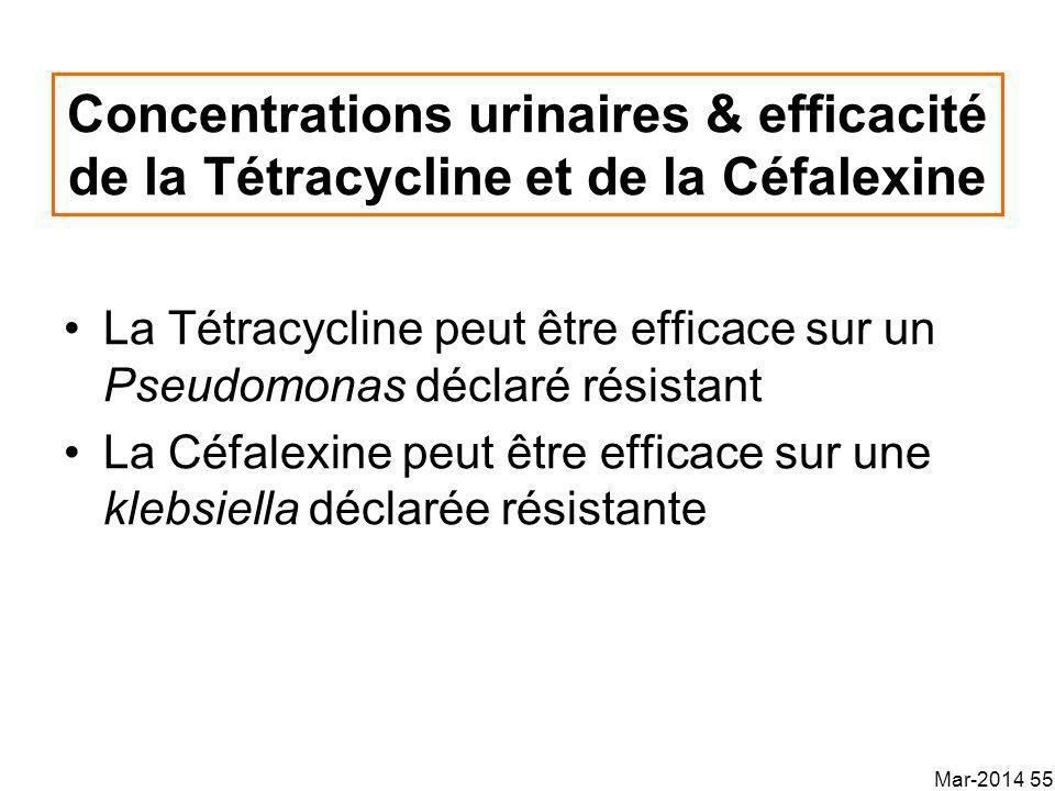 Concentrations urinaires & efficacité de la Tétracycline et de la Céfalexine La Tétracycline peut être efficace sur un Pseudomonas déclaré résistant La Céfalexine peut être efficace sur une klebsiella déclarée résistante Mar-2014 55