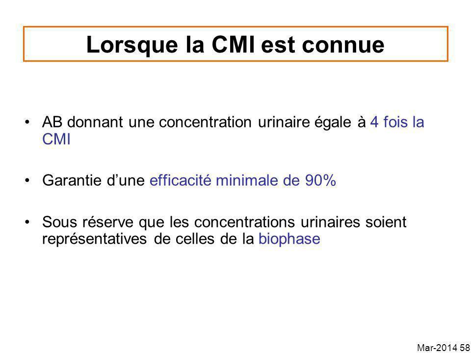 Lorsque la CMI est connue AB donnant une concentration urinaire égale à 4 fois la CMI Garantie dune efficacité minimale de 90% Sous réserve que les concentrations urinaires soient représentatives de celles de la biophase Mar-2014 58