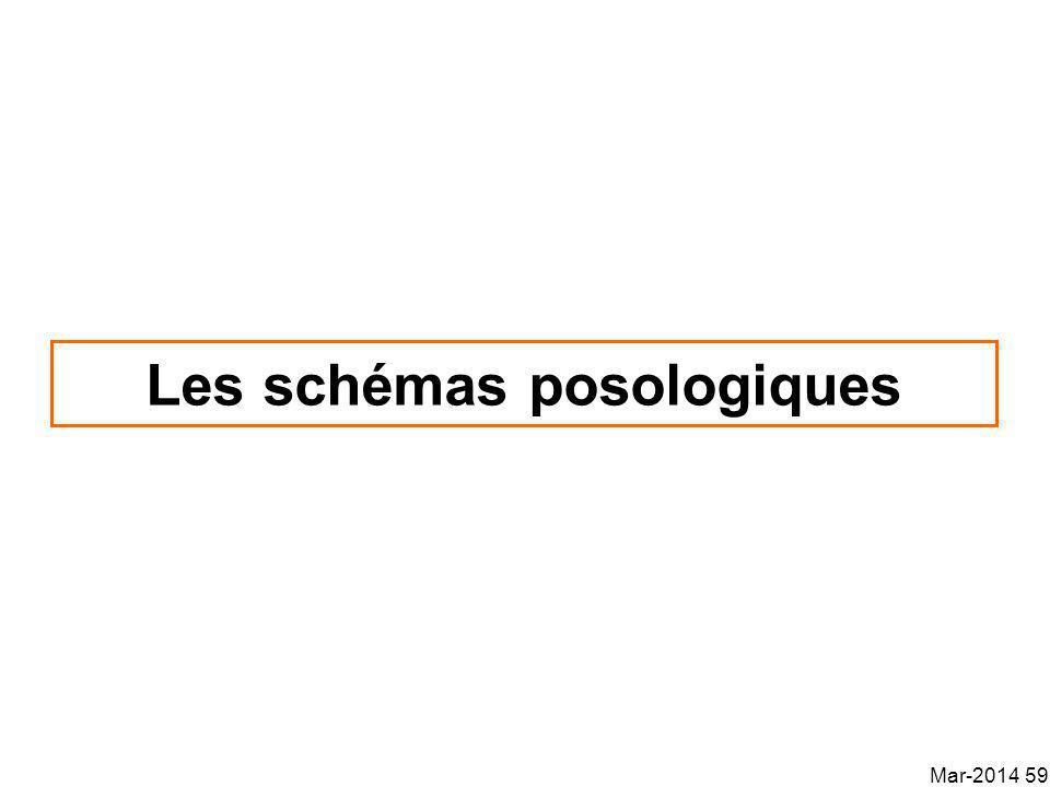 Les schémas posologiques Mar-2014 59