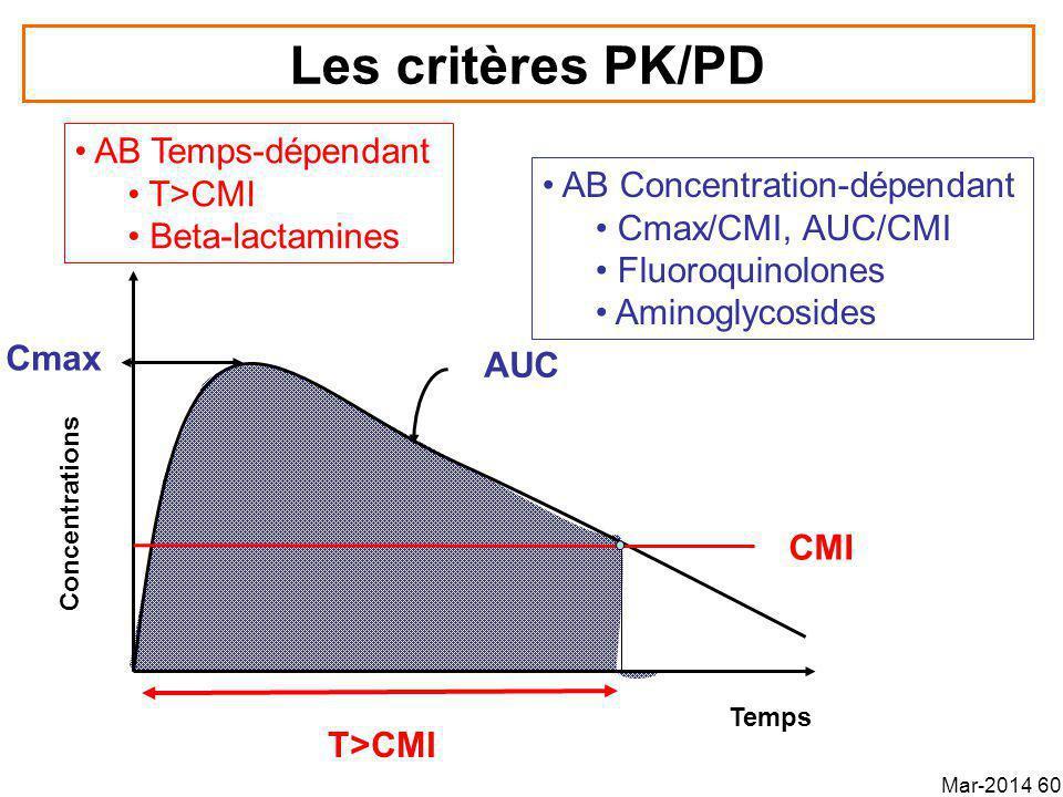Les critères PK/PD CMI Concentrations Temps T>CMI Cmax AUC AB Temps-dépendant T>CMI Beta-lactamines AB Concentration-dépendant Cmax/CMI, AUC/CMI Fluoroquinolones Aminoglycosides Mar-2014 60